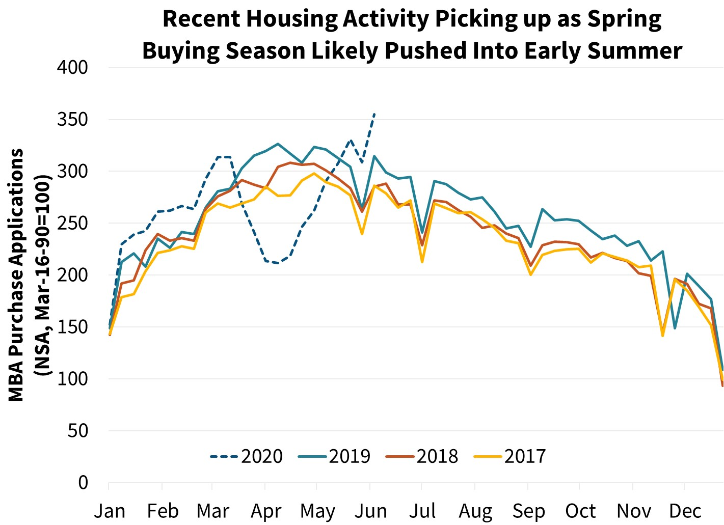Recent Housing Activity Picking up as Spring Buying Season Likely Pushed Into Early Summer