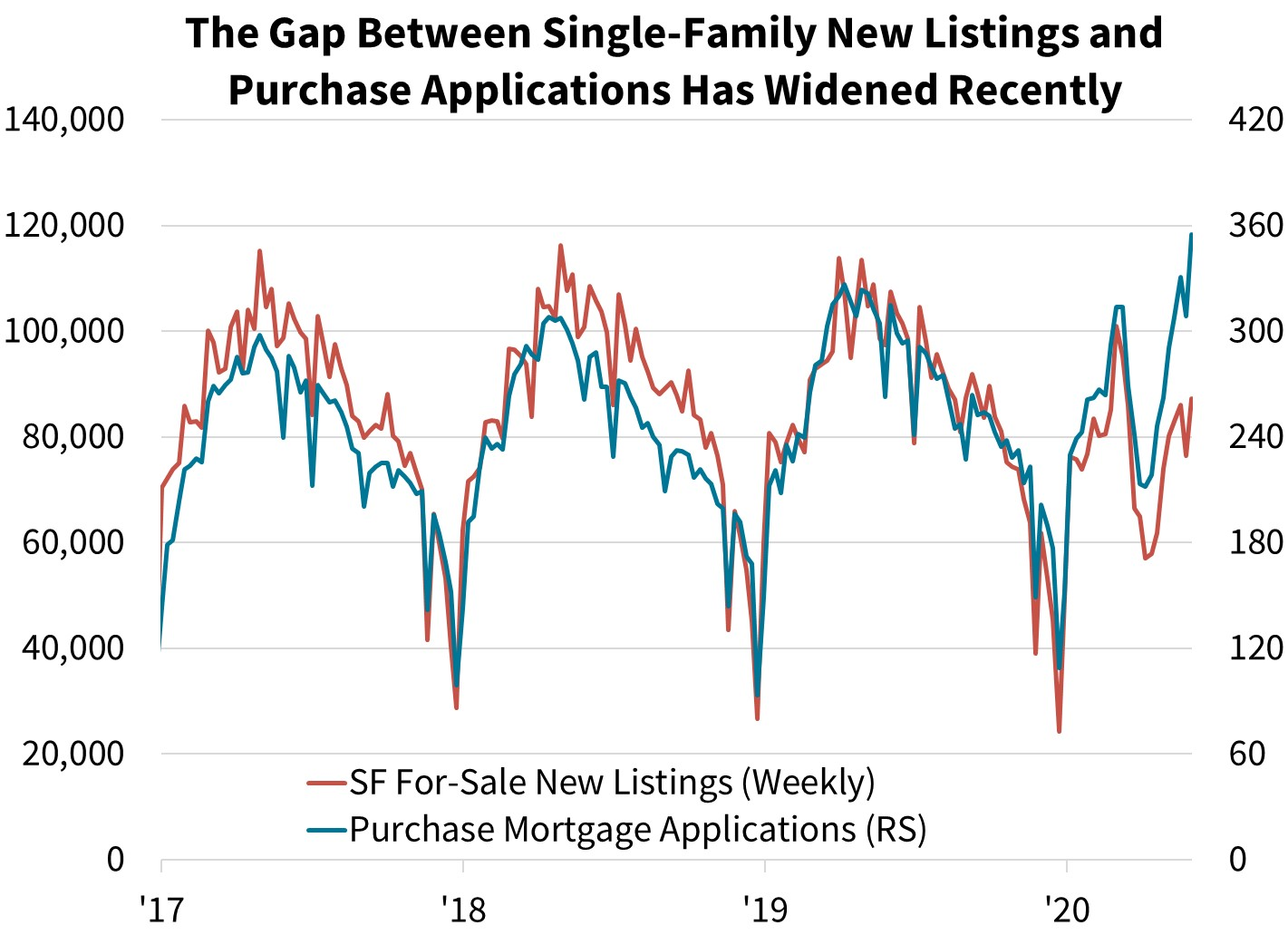 The Gap Between Single-Family New Listings an Purchase Applications Has Widened Recently