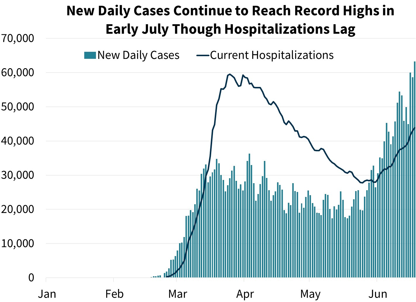 New Daily Cases Continue to Reach Record Highs in Early June Though Hospitalizations Lag