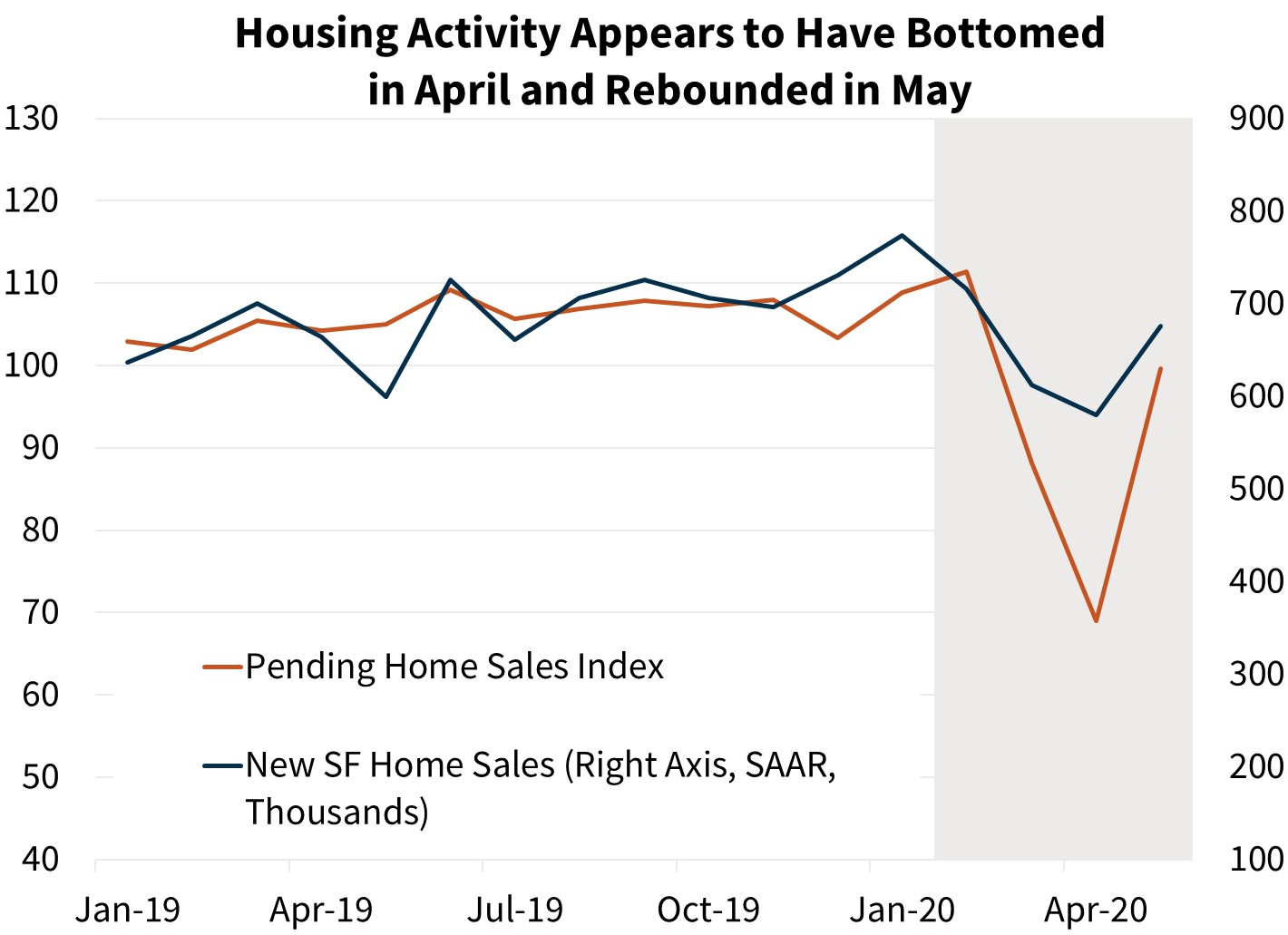 Housing Activity Appears to Have Bottomed in April and Rebounded in May
