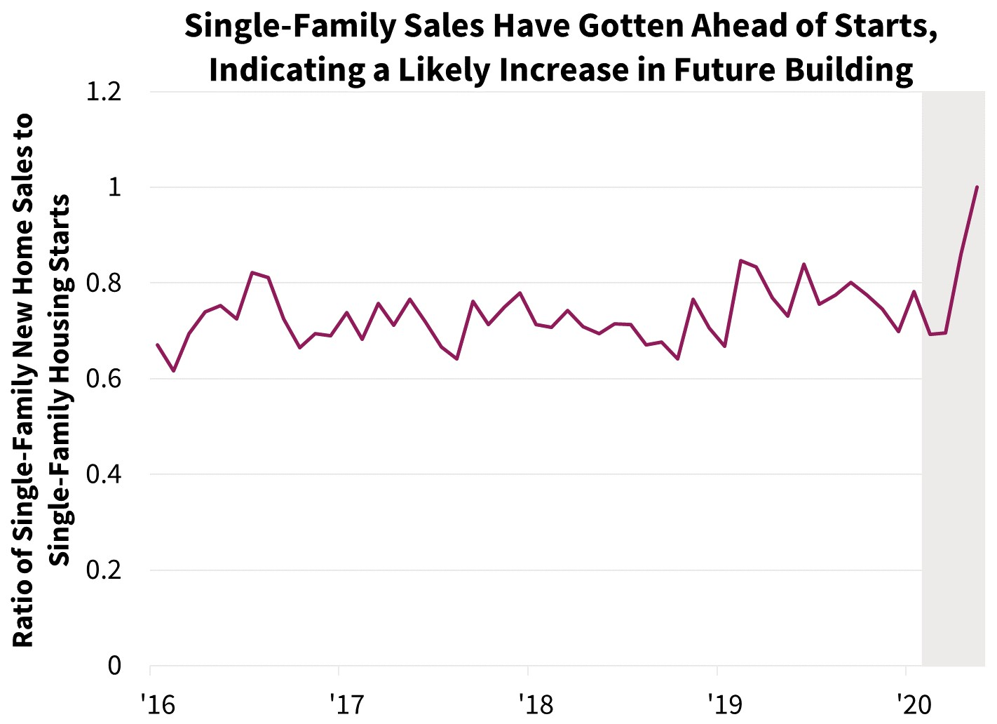 Single-Family Sales have Gotten Ahead of Starts, Indicating a Likely Increase in Future Building
