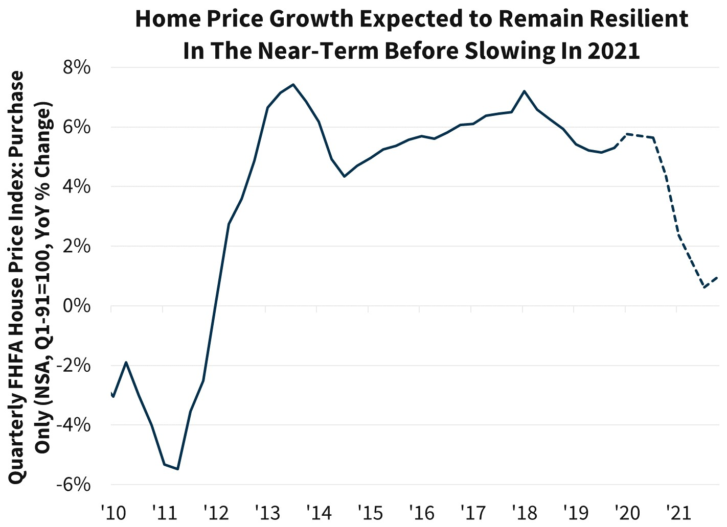 Home Price Growth Expected to Remain Resilient in the Near-Term Before Slowing in 2021