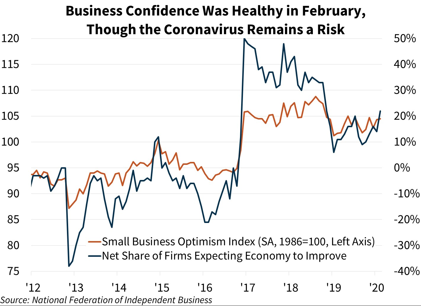 Business Confidence Was Healthy in February, Though The Coronavirus Remains a Risk