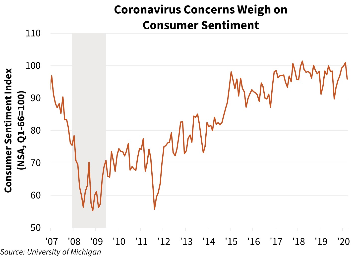 Coronavirus Concerns Weigh on Consumer Sentiment