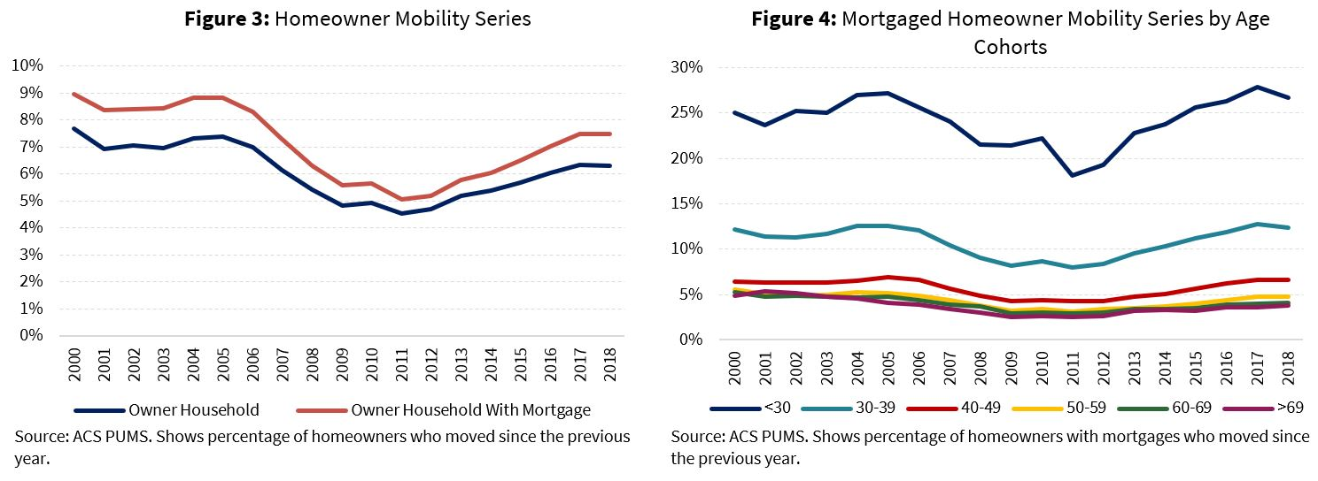 Homeowner Mobility Series; Mortgaged Homeowner Mobility Series by Age Cohorts