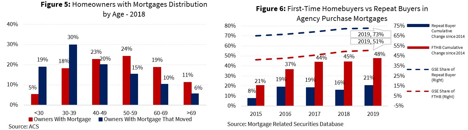 Homeowners with Mortgages Distribution by Age - 2018; First-Time Homebuyers vs Repeat Buyers in Agency Purchase Mortgages