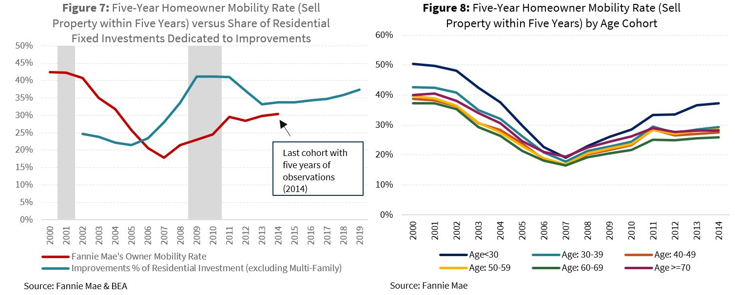 Five-Year Homeowner Mobility Rate (Sell Property within Five Years) versus Share of Residential Fixed Investments Dedicated to Improvements; Five-Year Homeowner Mobility Rate (Sell Property within Five Years) by Age Cohort