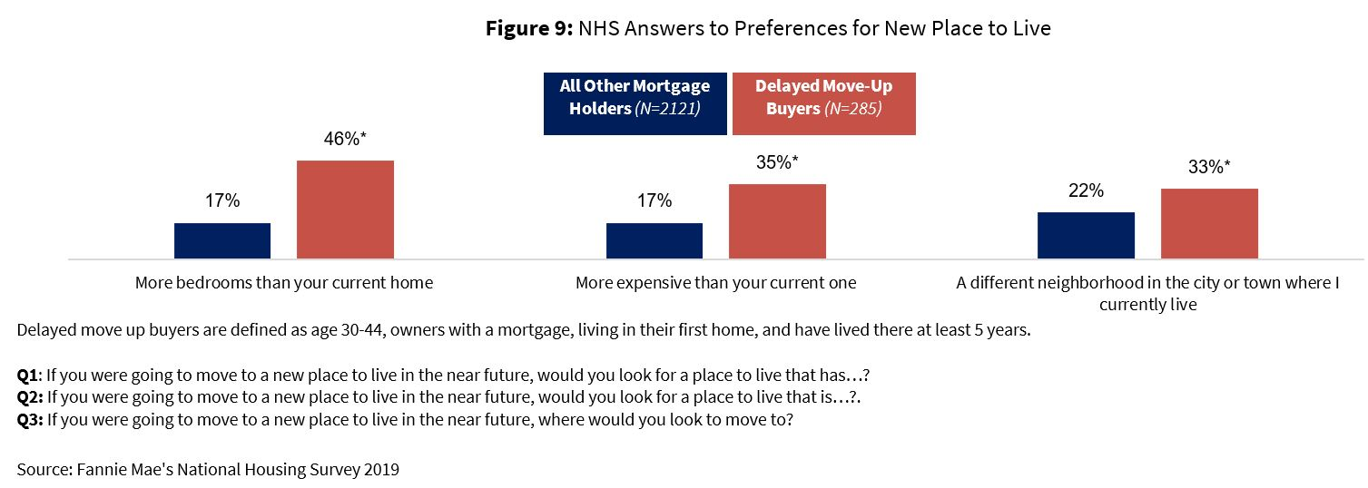 NHS Answers to Preferences for New Place to Live