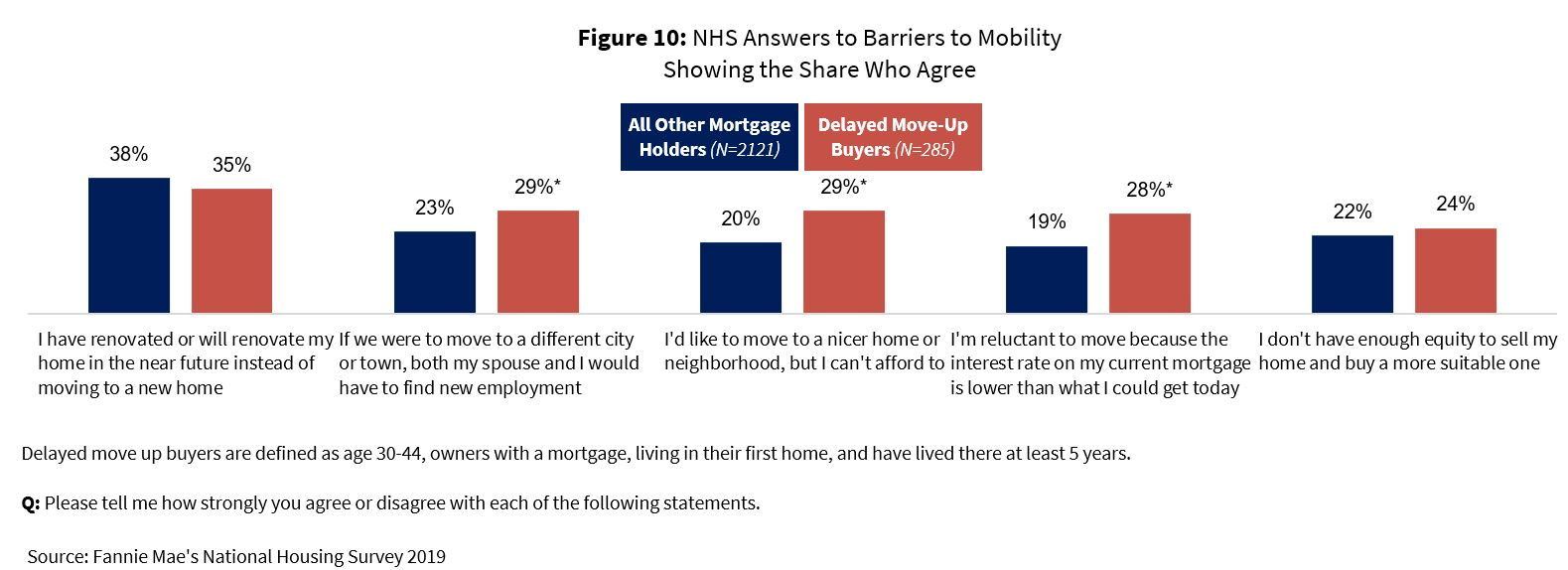 NHS Answers to Barriers to Mobility Showing the Share Who Agree