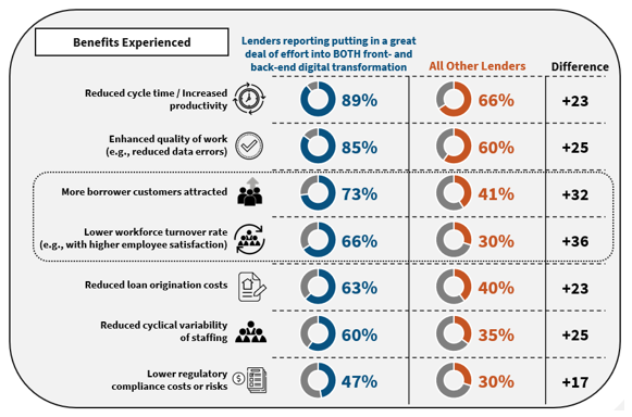 Digital Transformation Benefits Experienced by Lenders