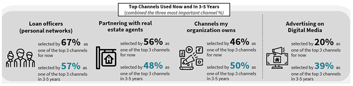 Top channels for lenders now and in 3-5 years