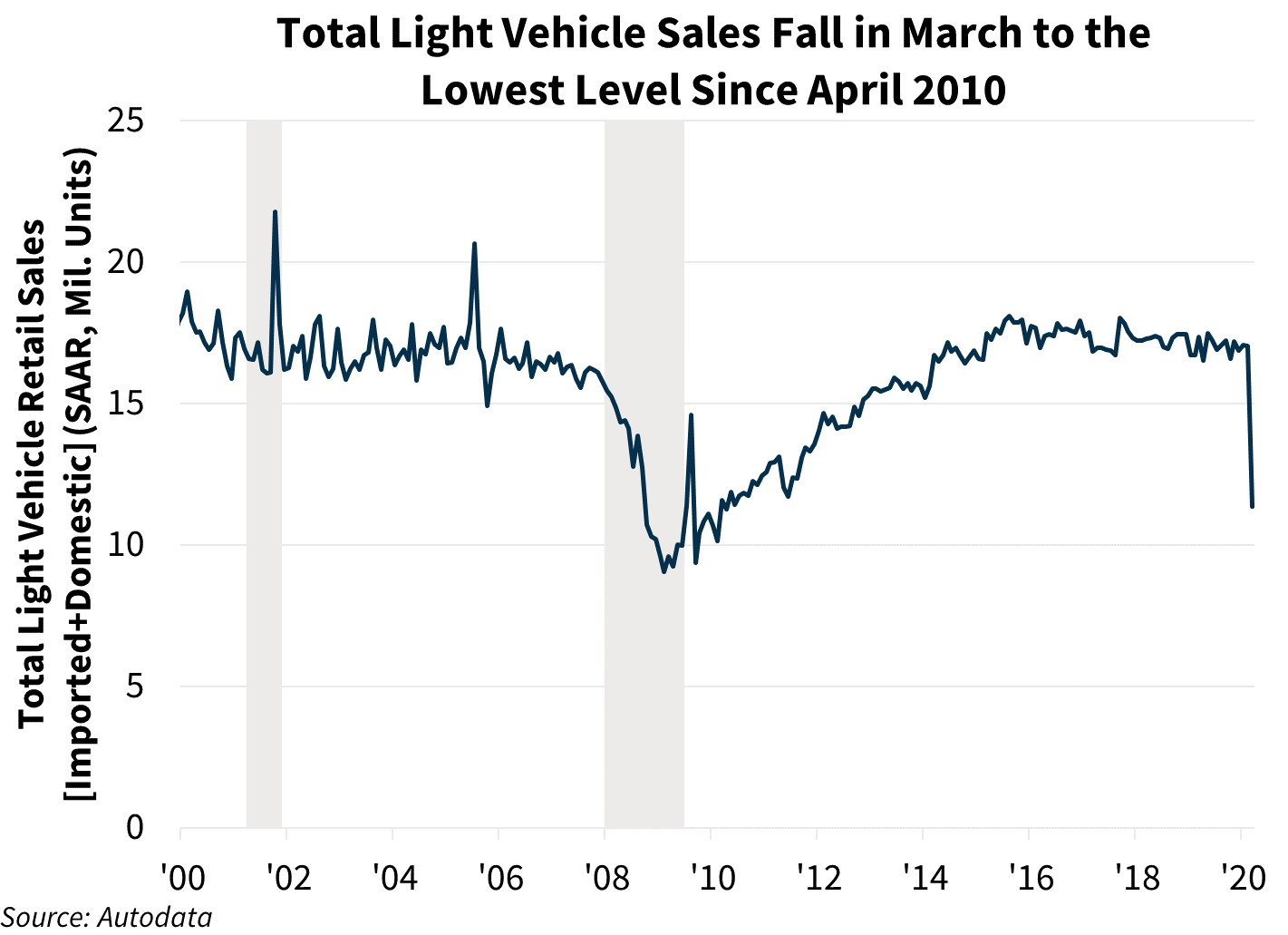 Total Light Vehicle Sales Fall in March to the Lowest Level Since April 2010