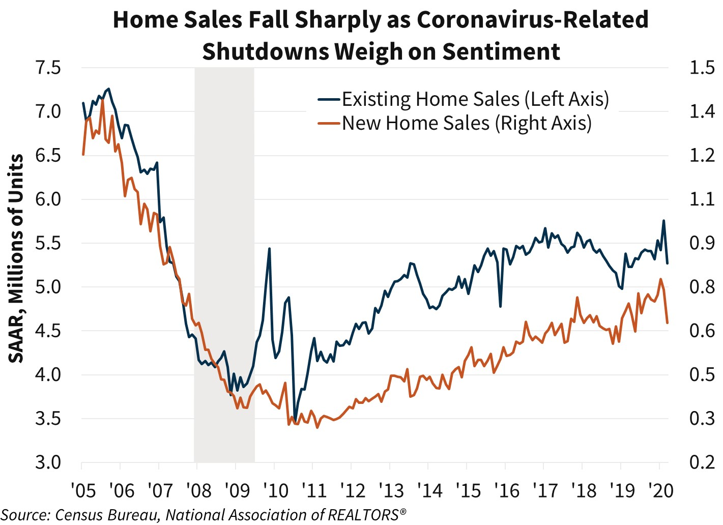 Home Sales Fall Sharply as Coronavirus-Related Shutdowns Weigh on Sentiment