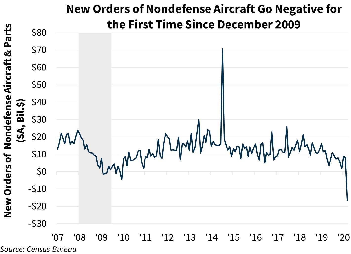 New Orders of Nondefense Aircraft Go Negative for the First Time Since December 2009