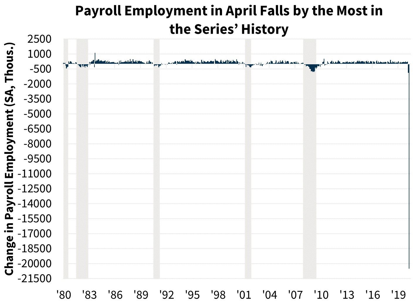 Payroll Employment in April Falls by the Most in the Series' History