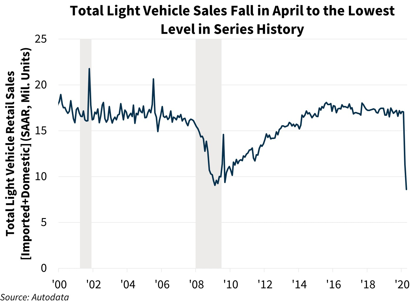 Total Light Vehicle Sales Fall in April to the Lowest Level in Series History