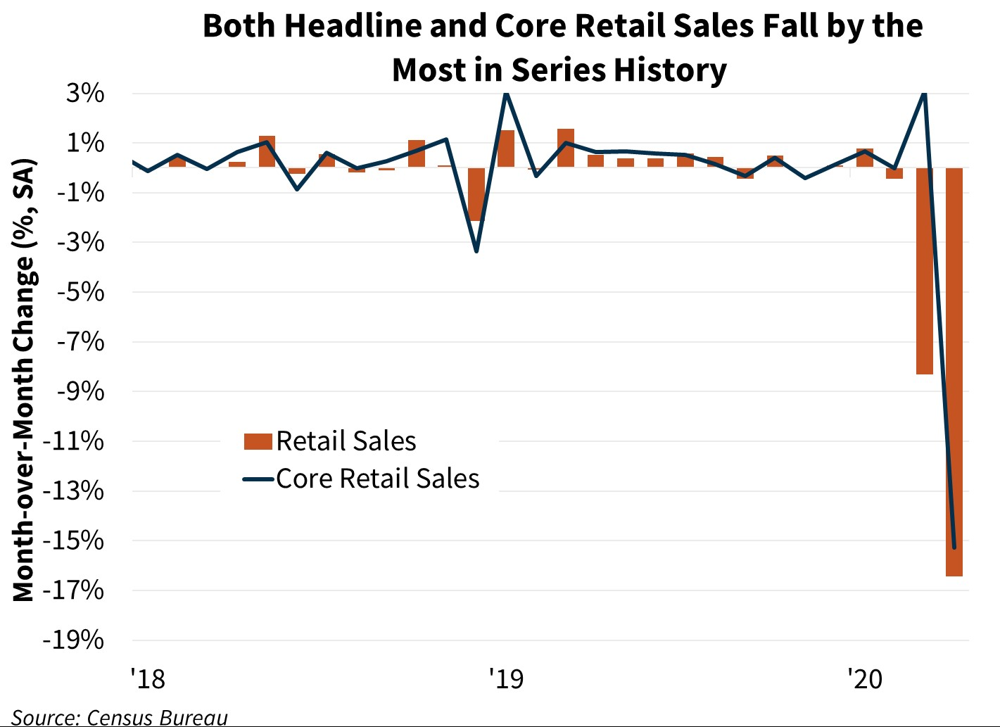 Both Headline and Core Retail Sales Fall by the Most in Series History