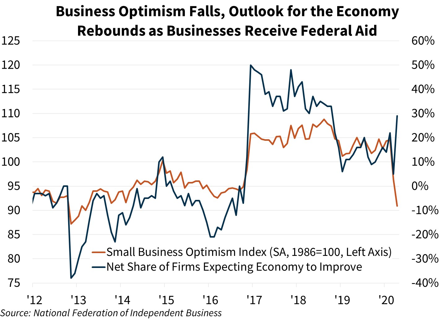 Business Optimism Falls, Outlook for the Economy Rebounds as Businesses Receive Federal Aid