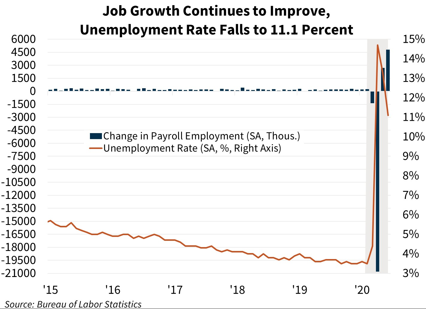 Job Growth Continues to Improve, Unemployment Rate Falls to 11.1 Percent