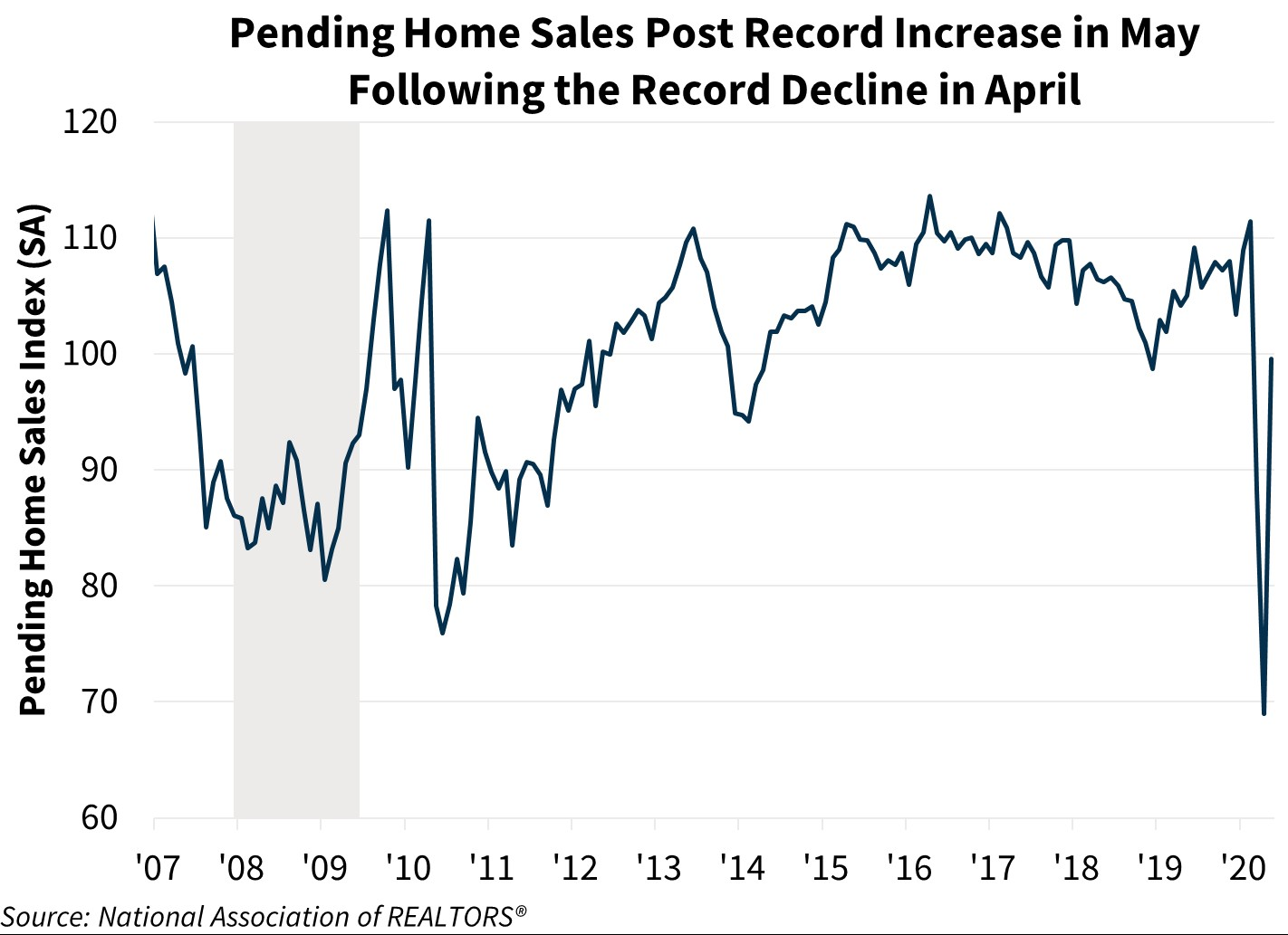 Pending Home Sales Post Record Increase in May Following the Record Decline in April