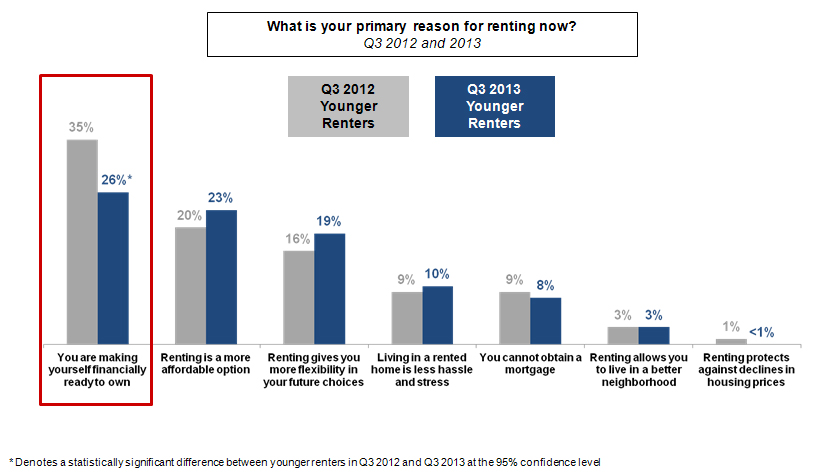 Primary reason for younger renters to rent between third quarter 2012 to third quarter 2013