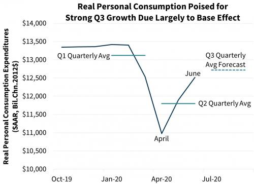 Real Personal Consumption Poised for Strong Q3 Growth Due Largely to Base Effect