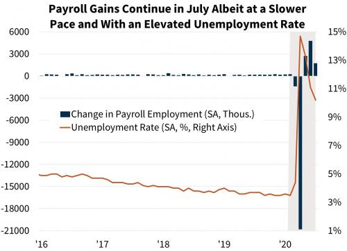Payroll Gains Continue in July Albeit at a Slower Pace and With an Elevated Unemployment Rate