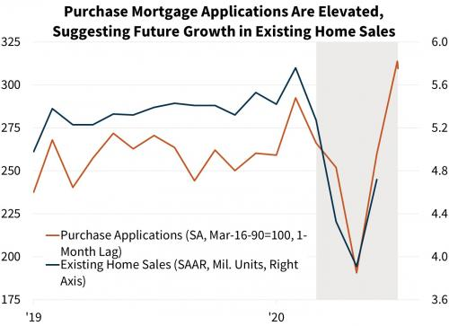 Purchase Mortgage Applications Are Elevated, Suggesting Future Growth in Existing Home Sales