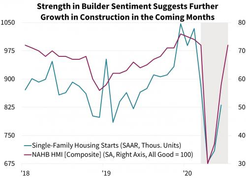 Strength in Builder Sentiment Suggests Further Growth in Construction in the Coming Months